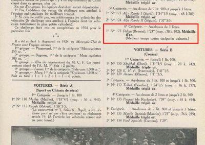 1924 30 03 Côte d'Argenteuil, 1er Amilcar 1100 Marius Mestivier 1'36, Benoist Delage 8000cc 1'23. 2