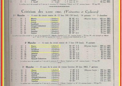 1926 17 10 XXe Salon, le Critérium des 3 C.O. 1100, 1er Duray, ab Martin et Morel (radiateur percé). Jeuffrain 4e. Le GP, 1er Divo, 2e Segrave, Moriceau 3e sur les 3 Talbot 1500cc. 6