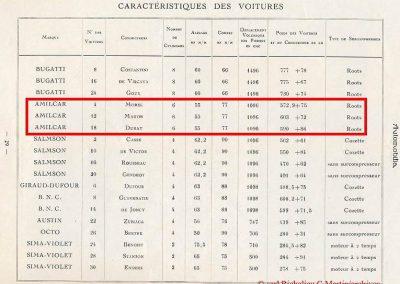 1926 27 06 GP ACF Goux et Costantini-Bugatti, seulement 3 Bugatti au départ, 2 à l'arrivée ! GP Voiturette légères 1100 Amilcar C.O. ab Morel, Martin et Duray !. 7