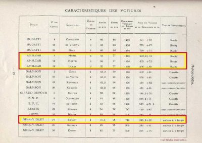 1926 27 06 GP ACF voiturettes Coupe Hartford 3