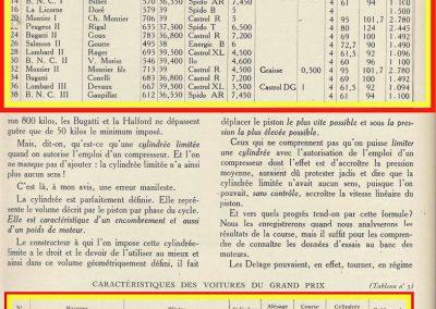 1927 03 07 GP de l'ACF à Montlhéry. 1er Benoist, 2 Bourlier, 3 Morel Delage, 4 Williams-Moriceau Talbot. 6