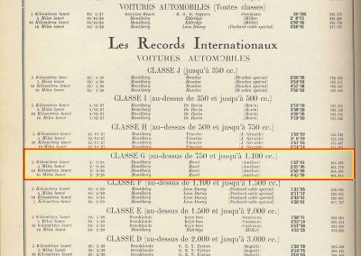 1928 02 09 Records Internationaux_