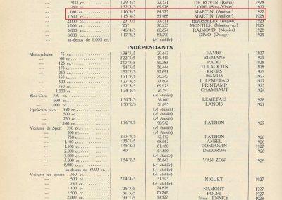 1928 25 03 Argenteuil Amilcar 1500cc Martin 1'15''4-5 à 85,488 kmh RTCB et en 1100cc 1'22''à 79,024, 11_