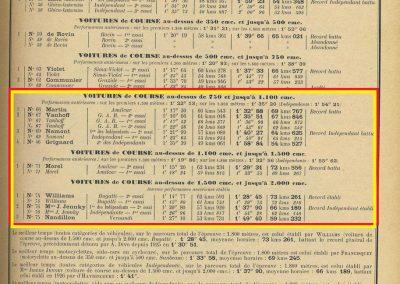 1928 29 04 Côte des 17 Tournants, 1800 km, Amilcar 1500 MCO n°66 Morel 1'29'' R.B., Martin n°71, MCO G.H. 1'32 R.B., , Williams Bugatti n° 74, 2000cc 1'28 R.B. 4