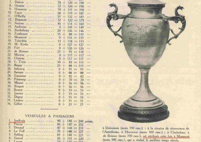 1929 22 09 Championnat MCF. 1er Jeuffrain, Amilcar C 6. 1100cc. Monneret 3ème 500 cc. 2