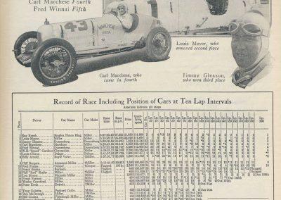 1929 30 05 500 miles d'Indianapolis USA. ab Moriceau sur l'Amilcar, Chiron sur Delage est 7ème sur 11 arrivants et 35 partants 2