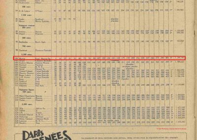 1930 07-09 06 Bol d'Or, le 9ème à St-Germain) C.A. Martin (mon père) Amilcar C.O. 6 cyl.-4, n°100 6ème, Gaston Mottet n°101. 10