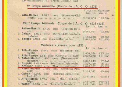 1932 18-19 06 G.P. d'Endursance de 24 heures au Mans, C.A. Martin Amilcar 6 cyl.-4, n°29, 1er de Cat. et 8ème au général, devant Cabantous-Salmson 9ème et dernier sur 33 engagés. 4