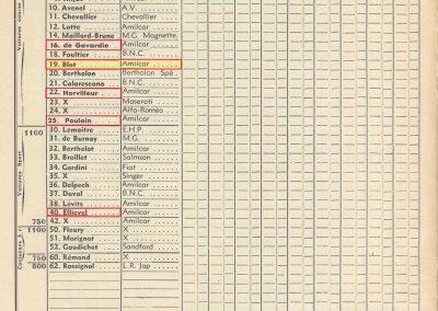 1935 19 05 Bol d'Or Amilcar C6-4 C.A. Martin, de Gavardie, Horvilleur, Poulain, Bodoignet, Ellievel. Grignard. Blot. 7