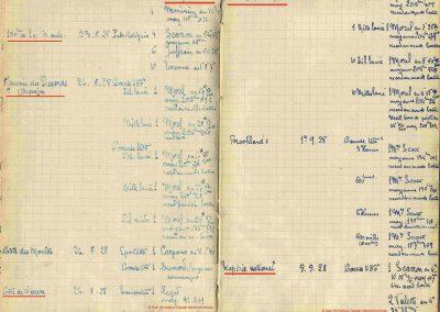 Résultat 1928 Tony. 2
